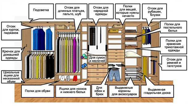 Планировка правильно оборудованной гпрдеробной комнаты