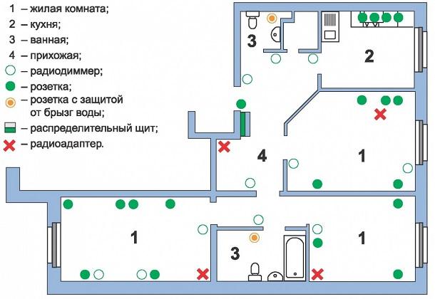 Рисуем план размещения электрооборудования