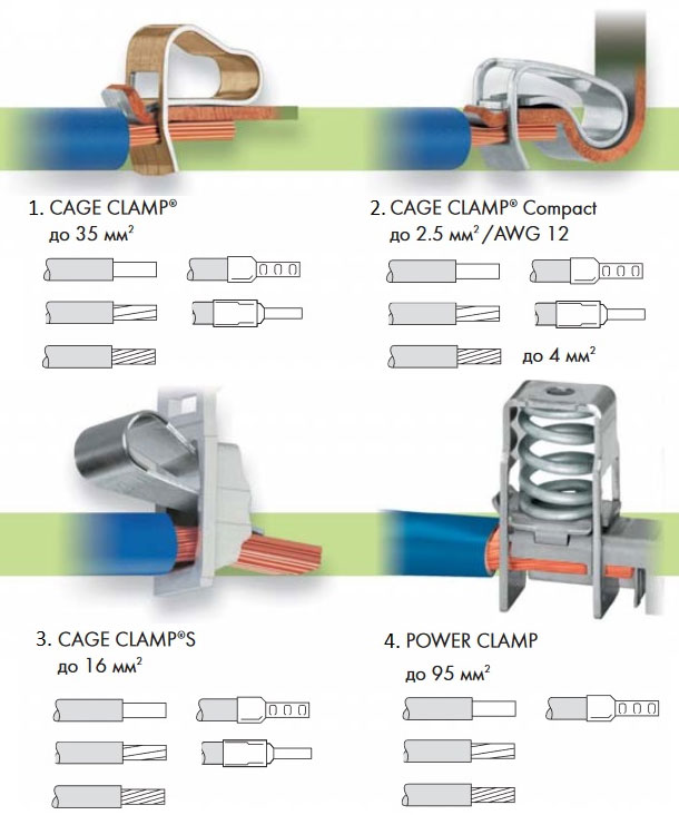 Cage Clamp