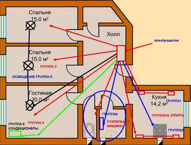 Основные типы разводки проводки