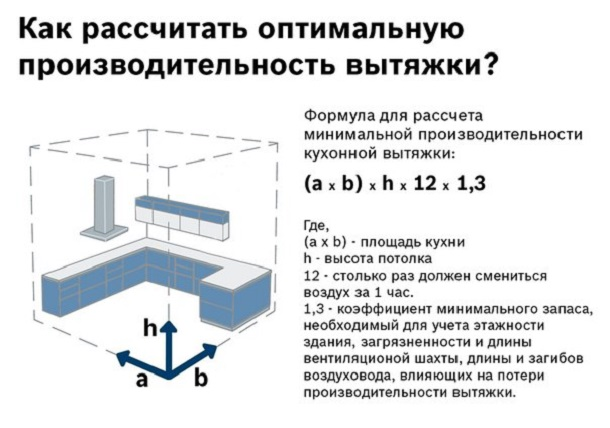 Традиционная формула расчёта мощности
