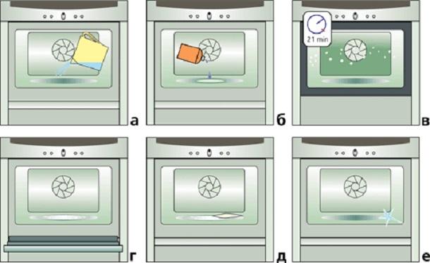 Какая очистка духовки лучше каталитическая или гидролизная
