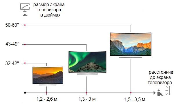 Расстояние до экрана телевизора в зависимости от размера диагонали