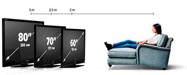 На какой высоте и расстоянии должен находиться телевизор