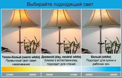 Шкала цветовой температуры светодиодных ламп