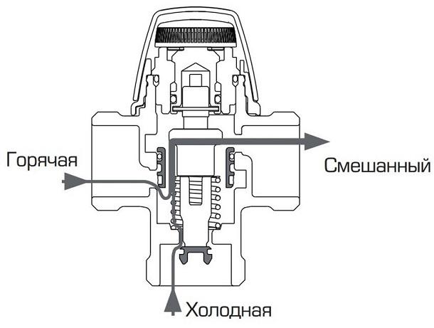 Трехходовой смесительный клапан с термоголовкой