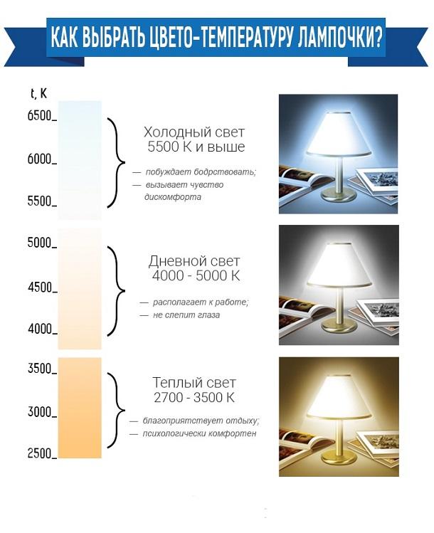 Как выбрать светодиодную лампочку для дома
