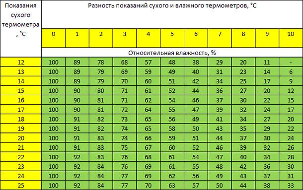 Как измерить влажность воздуха в квартире