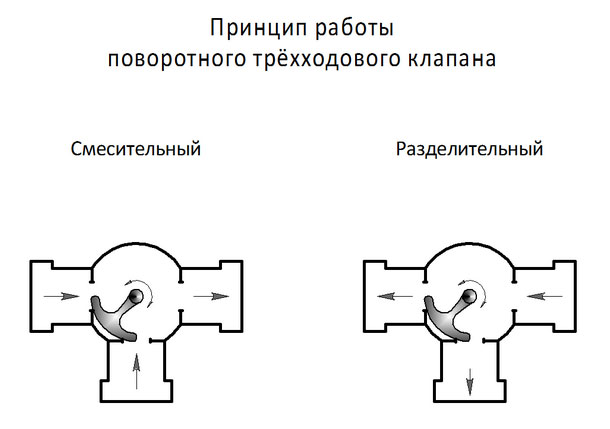 Принцип работы поворотного трёхходового клапана