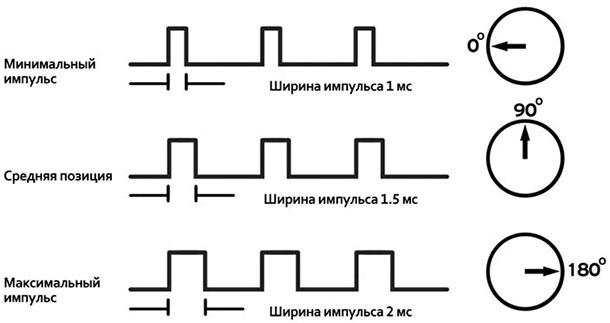 Сервопривод для трехходового клапана