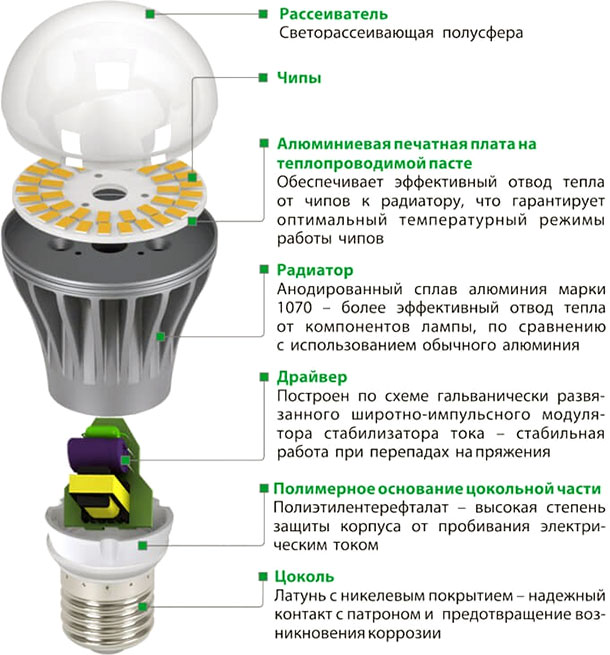 Устройство светодиодной лампочки