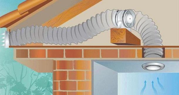 Типы и функции вентиляции для ванных комнат