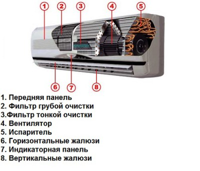 Как установить кондиционер в квартире