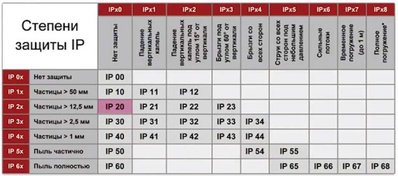 Степень защиты IP расшифровка