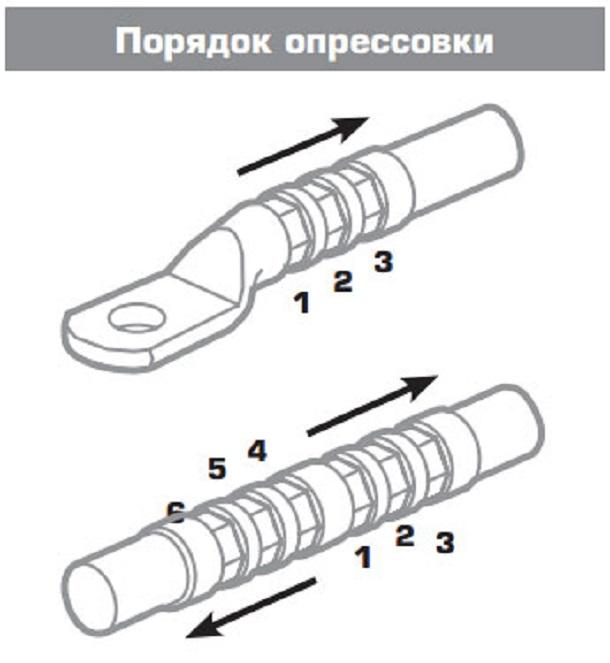 Кабельные наконечники медные луженые под опрессовку