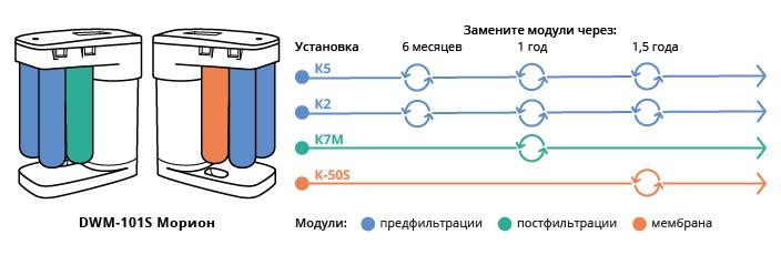 Фильтр для воды Аквафор - замена картриджей