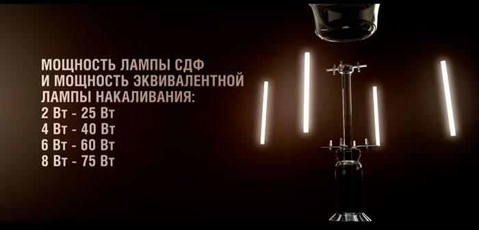 таблица соответствия мощности филаментных и обычных ламп накаливания