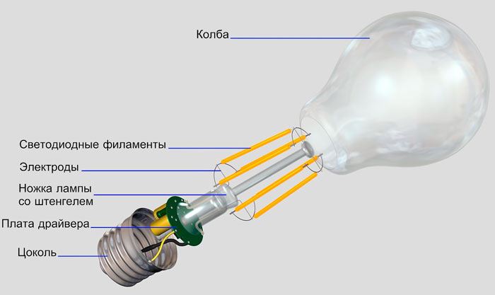 устройство и конструкция филаментной лампочки