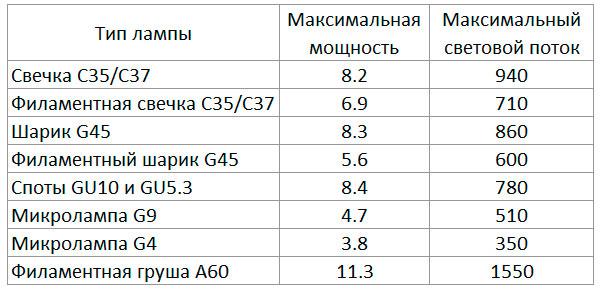 таблица мощности и типов лампочек и их максимальный поток
