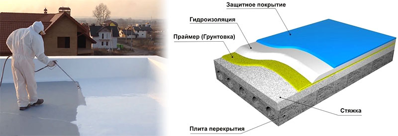 Гидроизоляция бетонной кровли